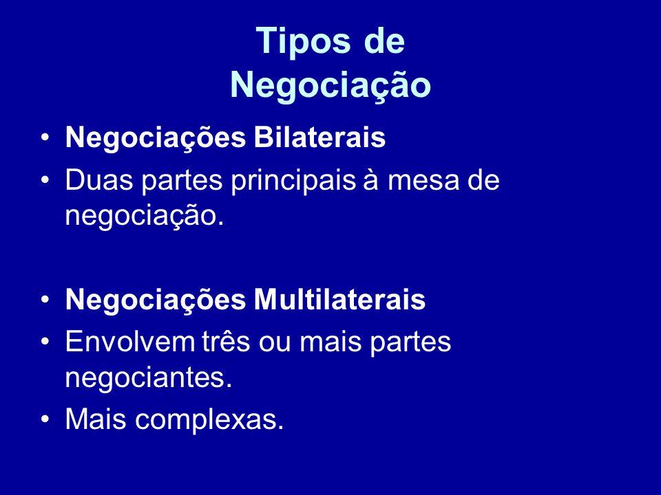 Tipos de Negociação Negociações Bilaterais