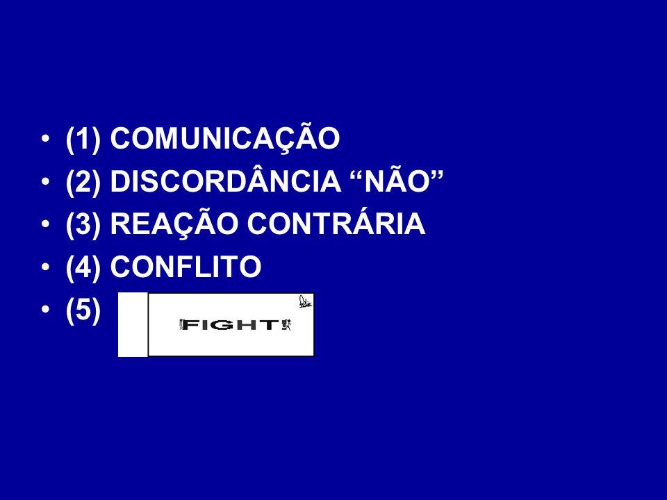 (1) COMUNICAÇÃO (2) DISCORDÂNCIA NÃO (3) REAÇÃO CONTRÁRIA (4) CONFLITO (5)
