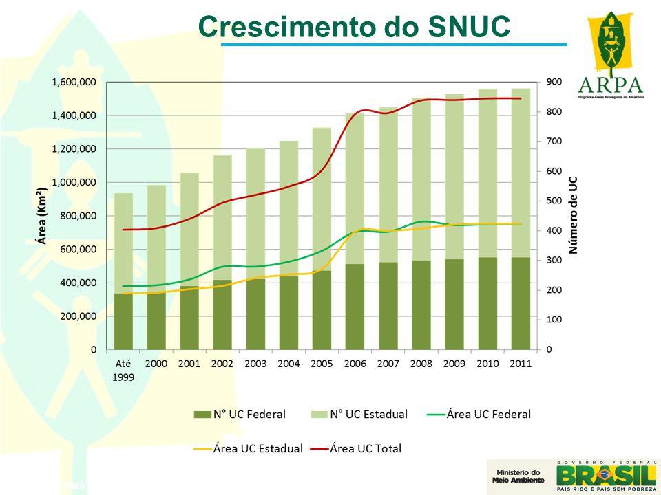 Crescimento do SNUC Fonte: CNUC/MMA