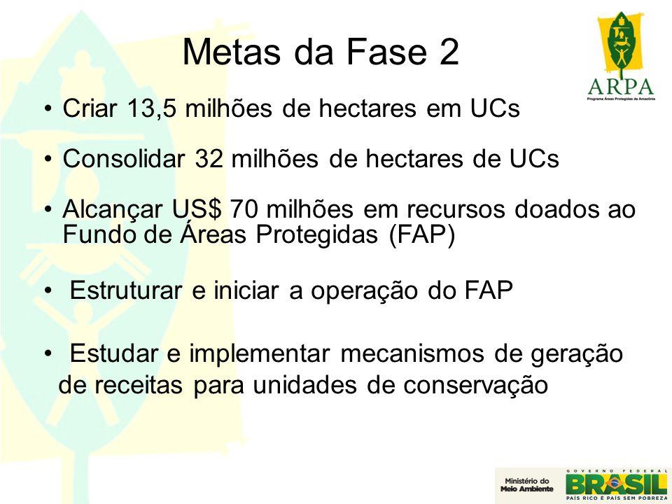 Metas da Fase 2 Criar 13,5 milhões de hectares em UCs
