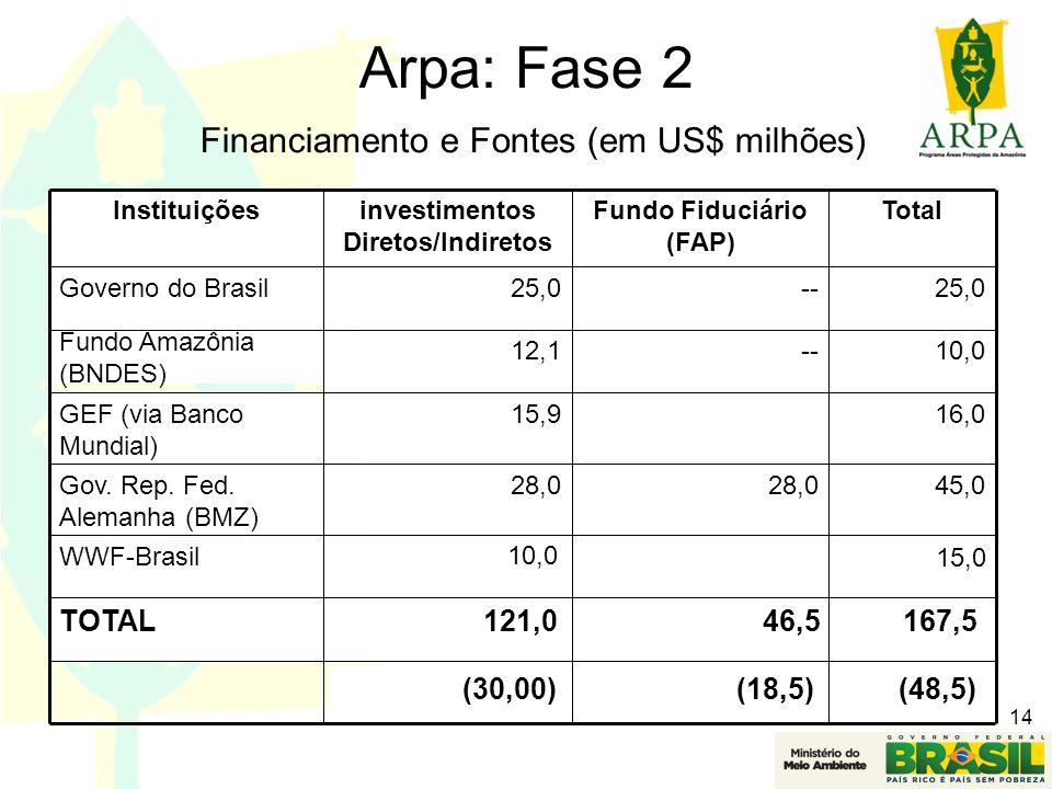 investimentos Diretos/Indiretos Fundo Fiduciário (FAP)