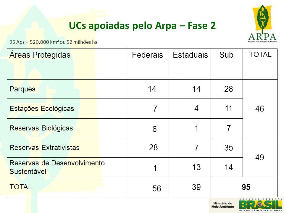 UCs apoiadas pelo Arpa – Fase 2