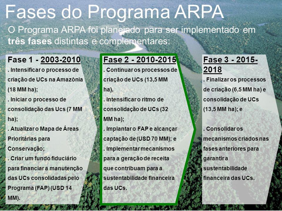 Fases do Programa ARPA O Programa ARPA foi planejado para ser implementado em três fases distintas e complementares: