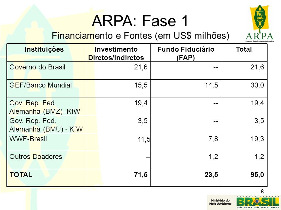 Investimento Diretos/Indiretos Fundo Fiduciário (FAP)