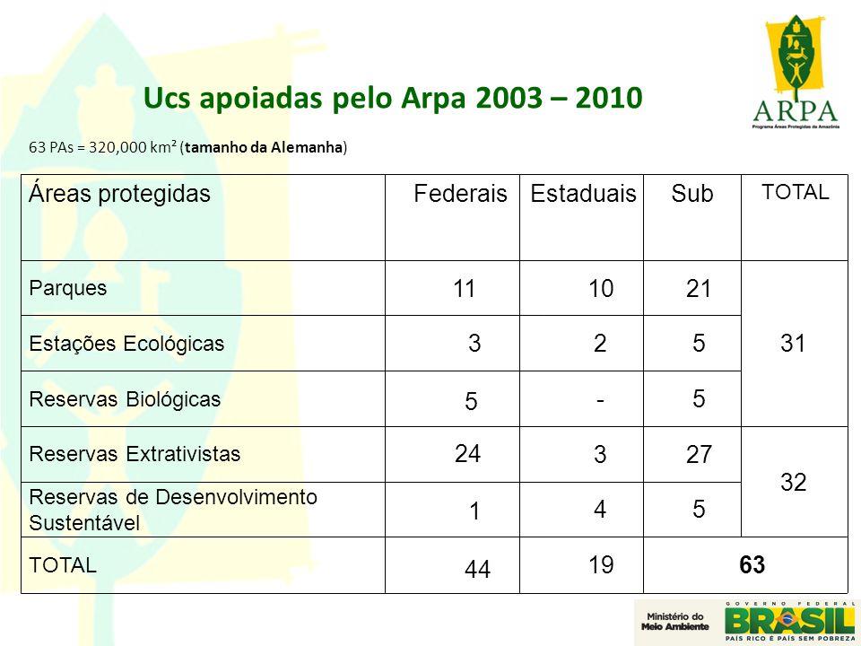 Ucs apoiadas pelo Arpa 2003 – 2010
