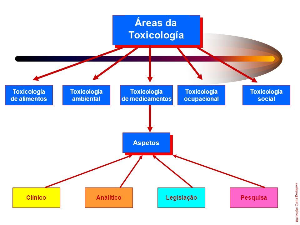 Áreas da Toxicología Aspetos Toxicología de alimentos ambiental