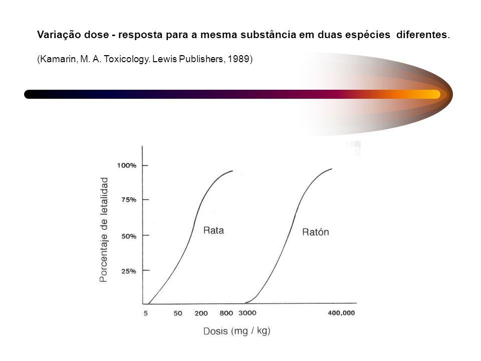 Variação dose - resposta para a mesma substância em duas espécies diferentes.