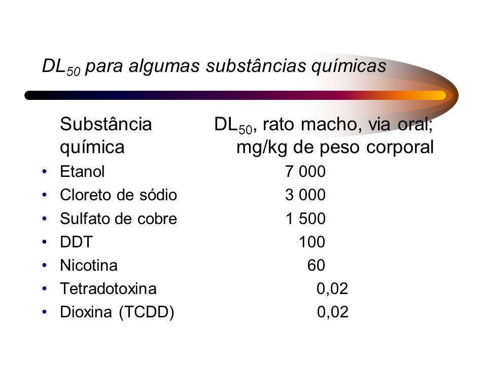 DL50 para algumas substâncias químicas