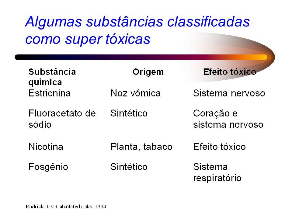 Algumas substâncias classificadas como super tóxicas