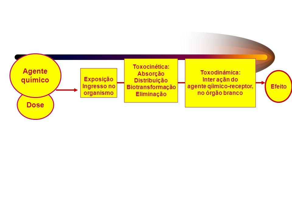 agente qíimico-receptor,