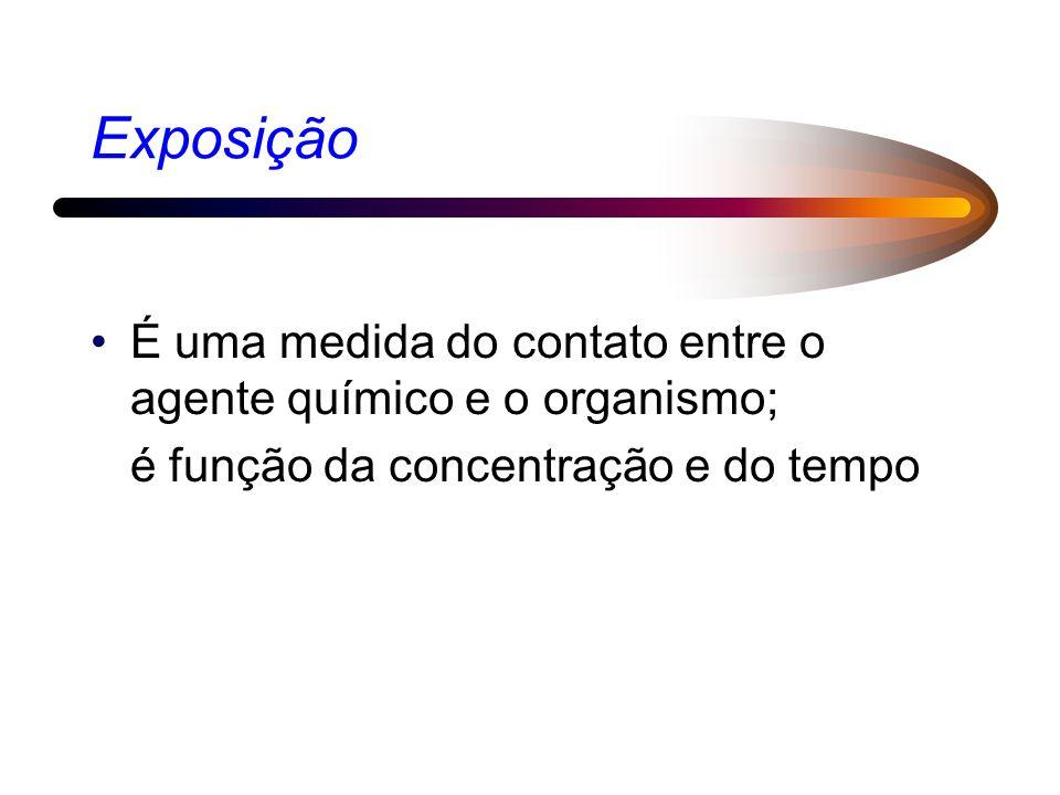 Exposição É uma medida do contato entre o agente químico e o organismo; é função da concentração e do tempo.