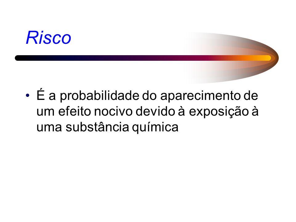 Risco É a probabilidade do aparecimento de um efeito nocivo devido à exposição à uma substância química.