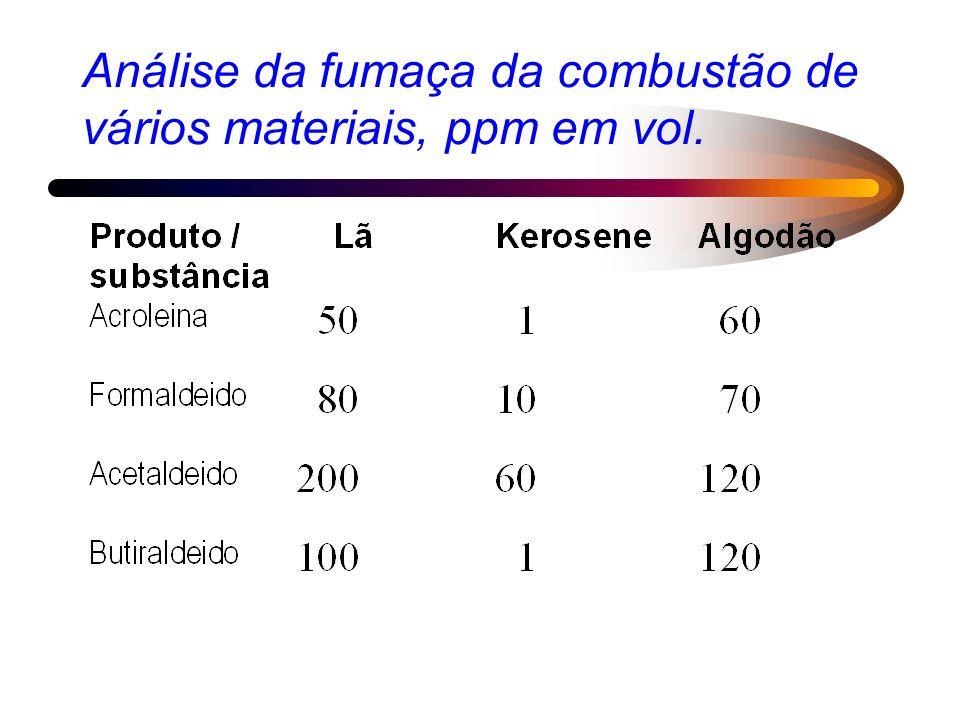 Análise da fumaça da combustão de vários materiais, ppm em vol.