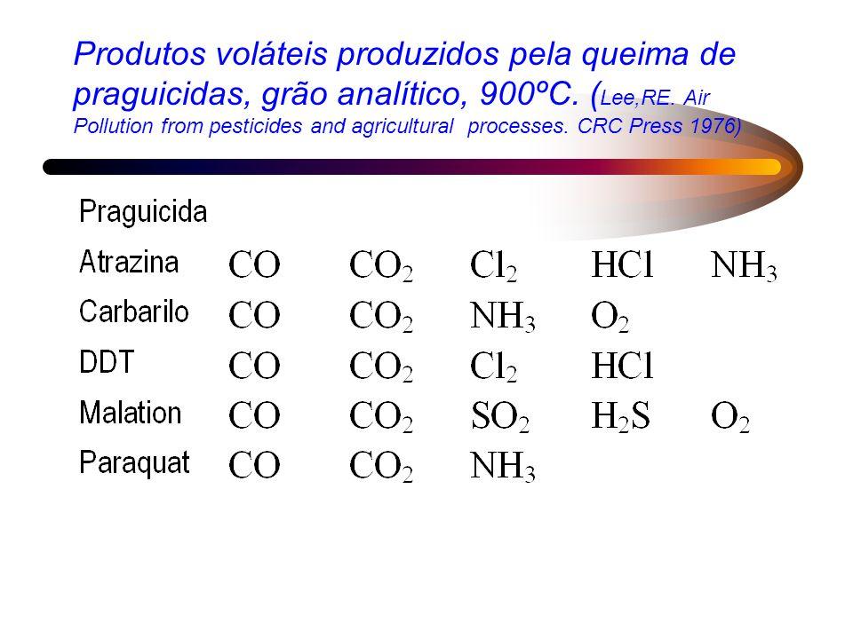 Produtos voláteis produzidos pela queima de praguicidas, grão analítico, 900ºC.