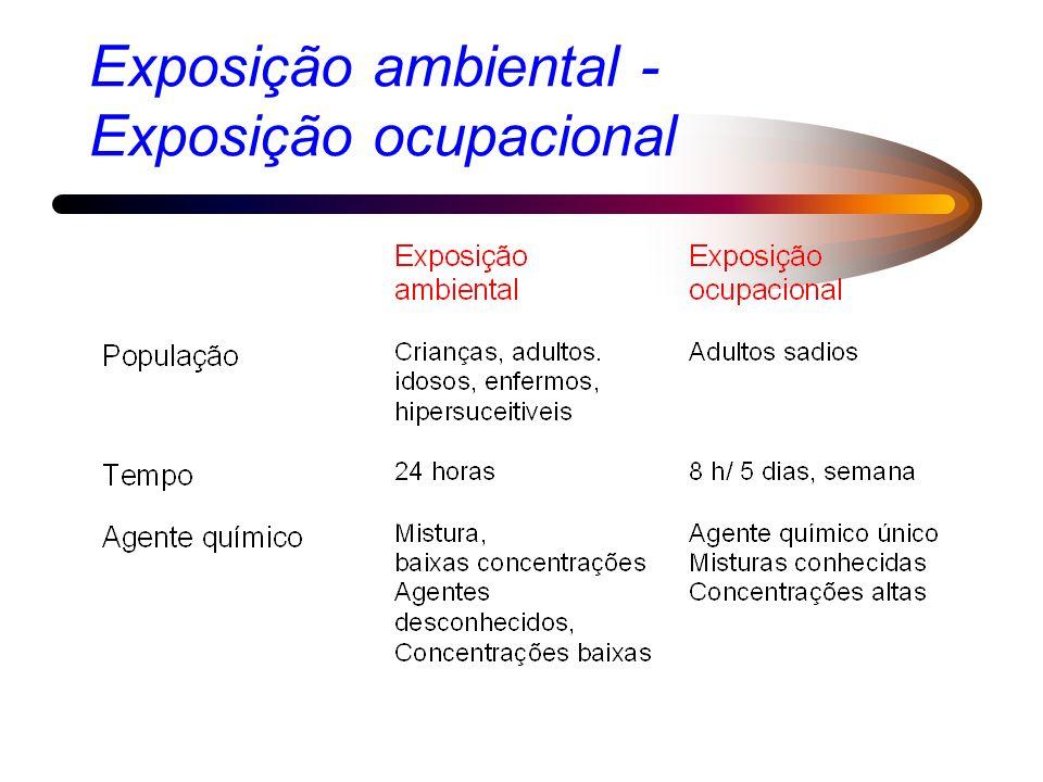 Exposição ambiental - Exposição ocupacional