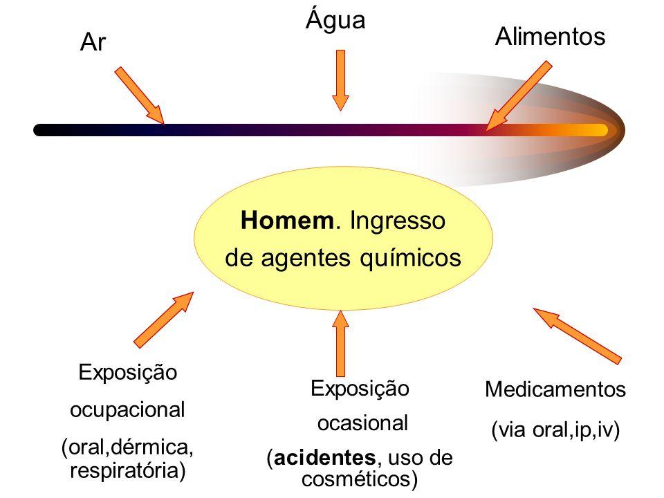 Água Alimentos Ar Homem. Ingresso de agentes químicos Exposição