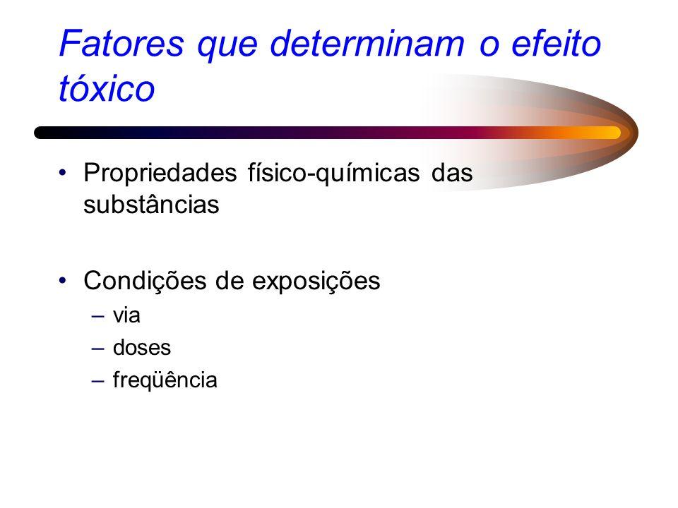 Fatores que determinam o efeito tóxico