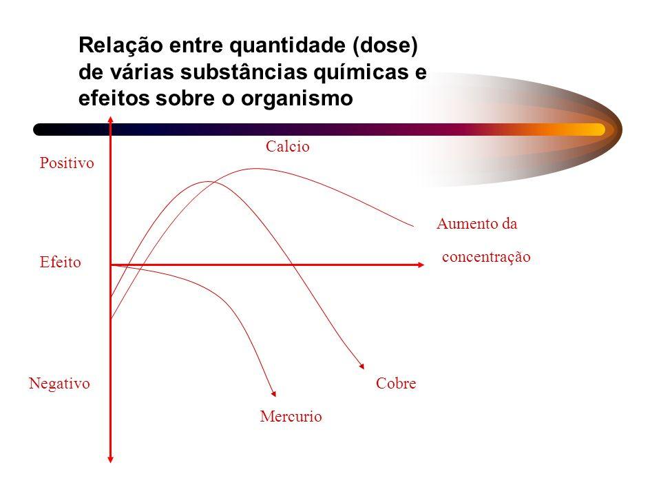 Relação entre quantidade (dose) de várias substâncias químicas e