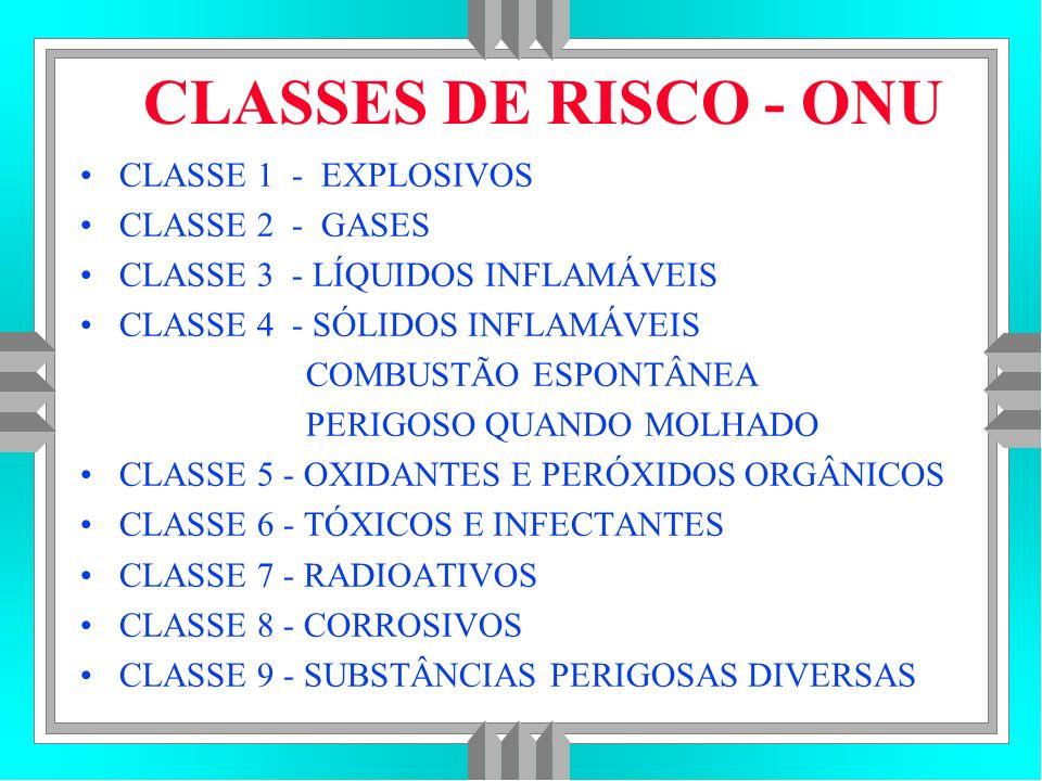 CLASSES DE RISCO - ONU CLASSE 1 - EXPLOSIVOS CLASSE 2 - GASES
