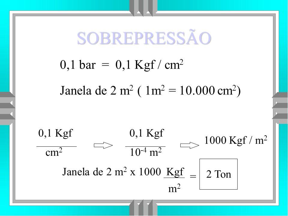 SOBREPRESSÃO 0,1 bar = 0,1 Kgf / cm2