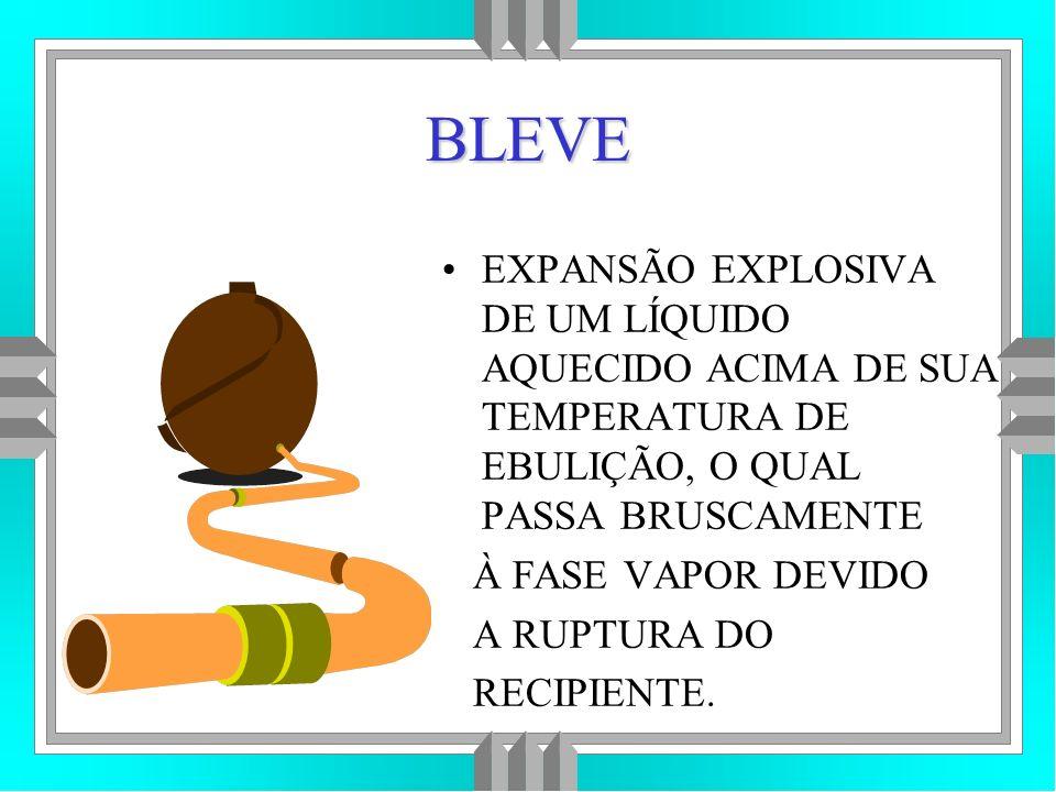 BLEVE EXPANSÃO EXPLOSIVA DE UM LÍQUIDO AQUECIDO ACIMA DE SUA TEMPERATURA DE EBULIÇÃO, O QUAL PASSA BRUSCAMENTE.