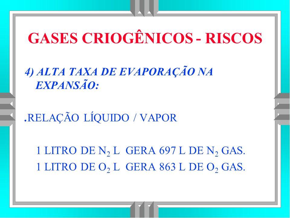 GASES CRIOGÊNICOS - RISCOS
