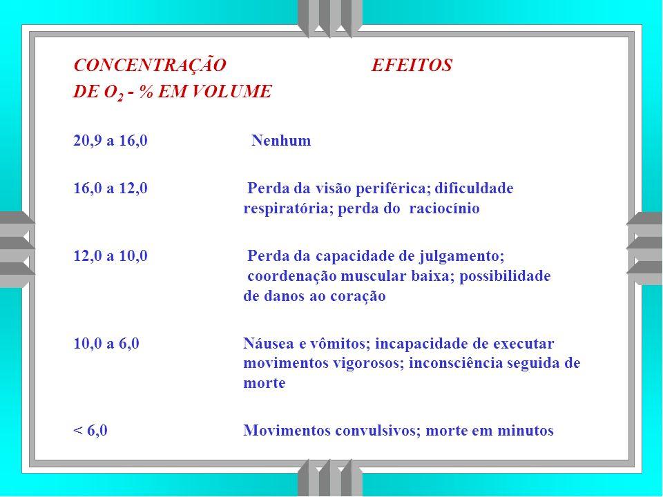 CONCENTRAÇÃO EFEITOS DE O2 - % EM VOLUME 20,9 a 16,0 Nenhum
