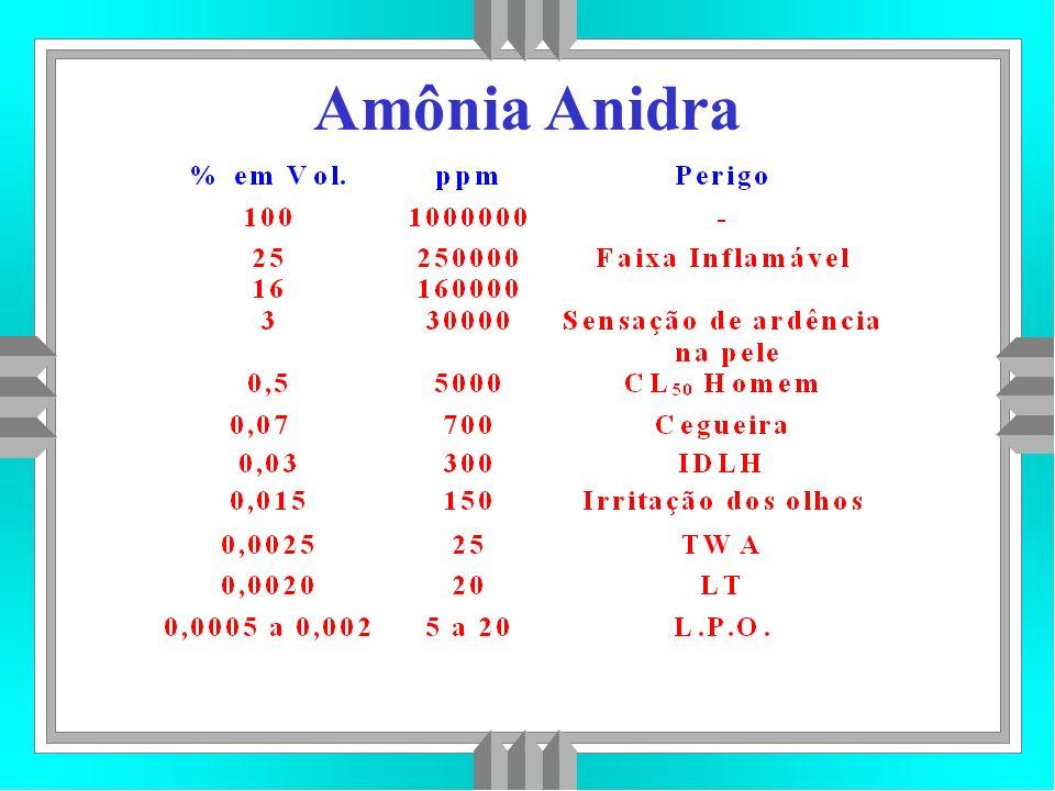 Amônia Anidra