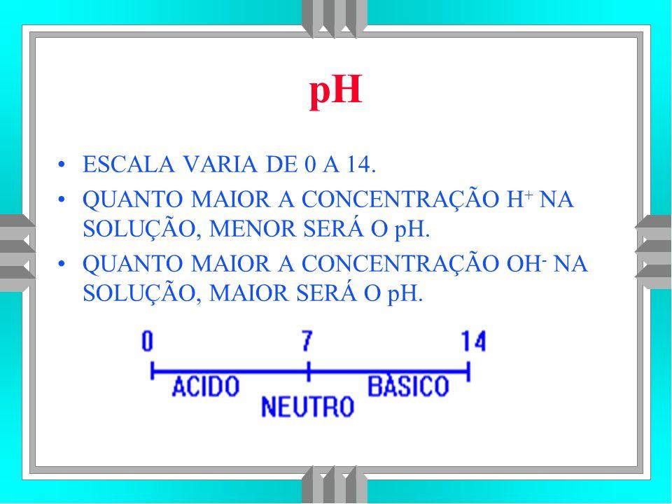 pH ESCALA VARIA DE 0 A 14. QUANTO MAIOR A CONCENTRAÇÃO H+ NA SOLUÇÃO, MENOR SERÁ O pH.