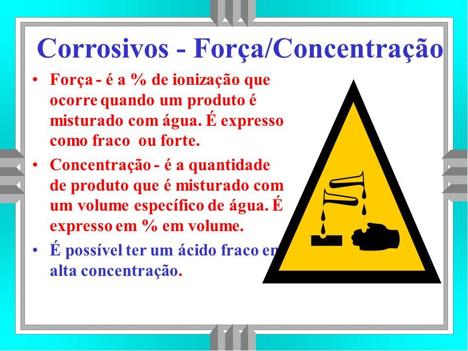 Corrosivos - Força/Concentração