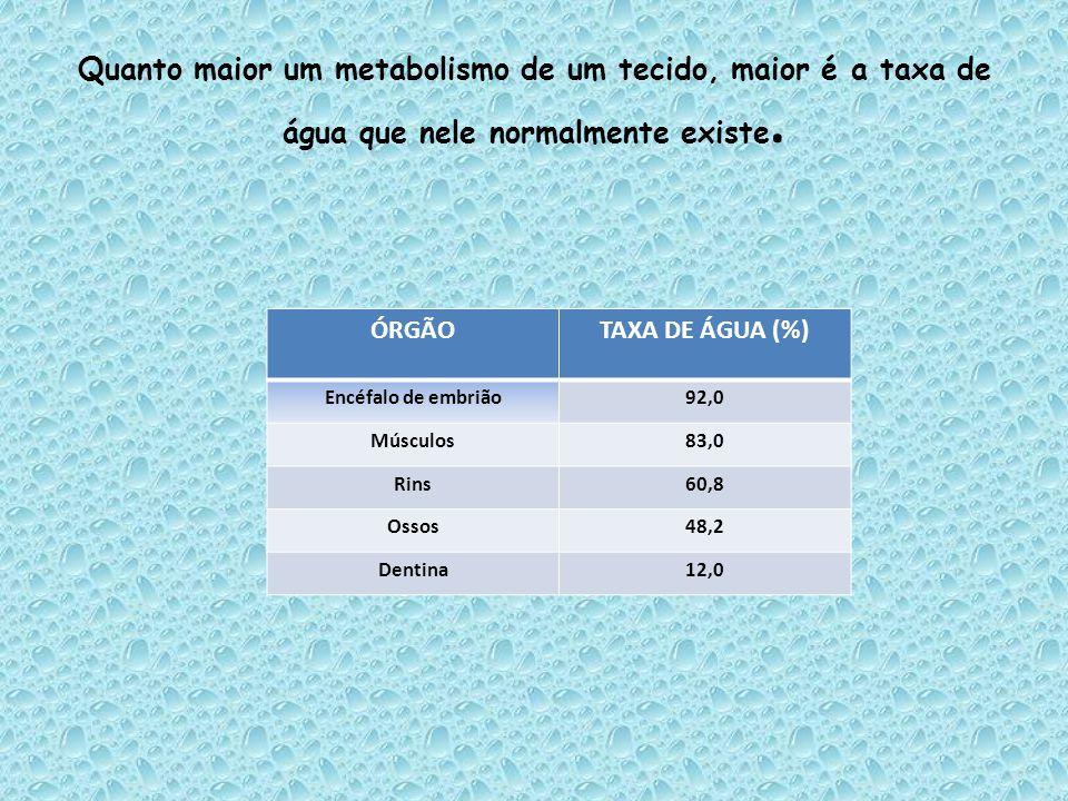 Quanto maior um metabolismo de um tecido, maior é a taxa de água que nele normalmente existe.