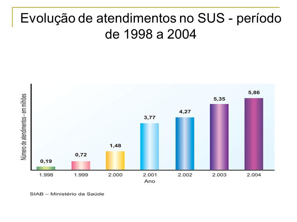 Evolução de atendimentos no SUS - período de 1998 a 2004