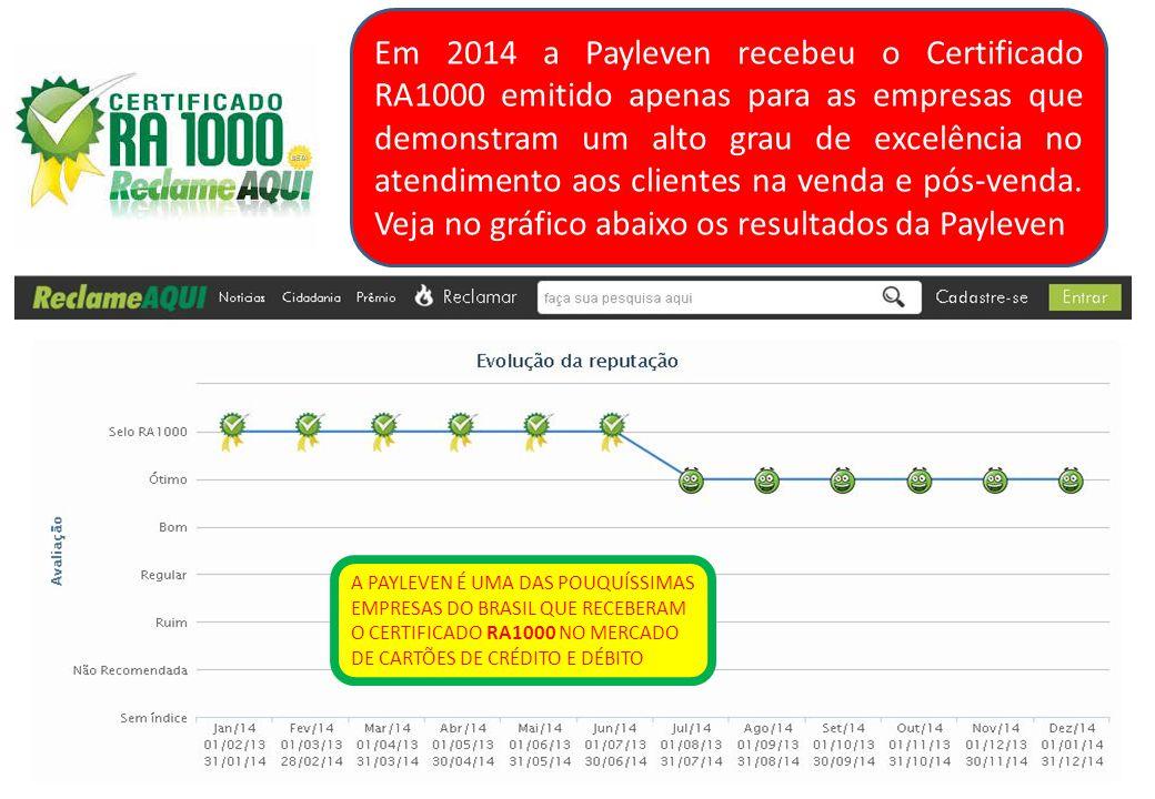 Em 2014 a Payleven recebeu o Certificado RA1000 emitido apenas para as empresas que demonstram um alto grau de excelência no atendimento aos clientes na venda e pós-venda. Veja no gráfico abaixo os resultados da Payleven