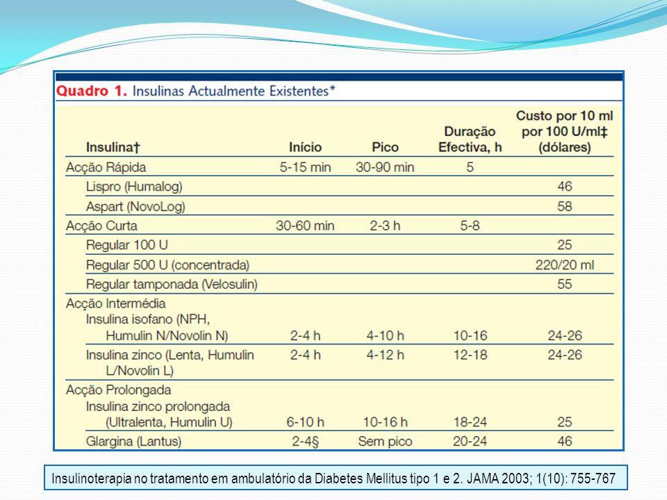 Insulinoterapia no tratamento em ambulatório da Diabetes Mellitus tipo 1 e 2.