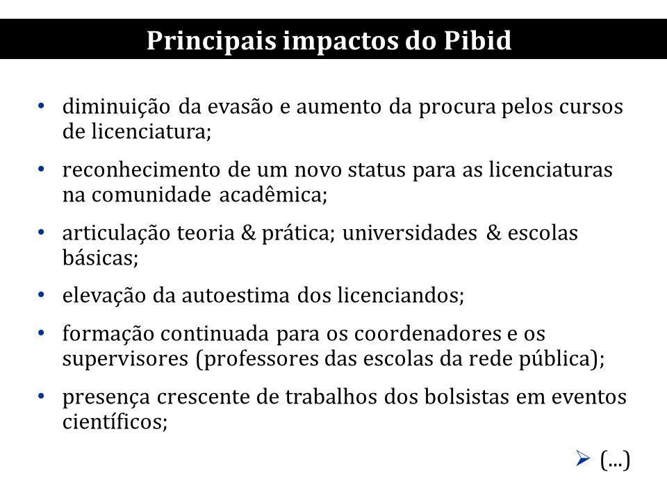 Principais impactos do Pibid