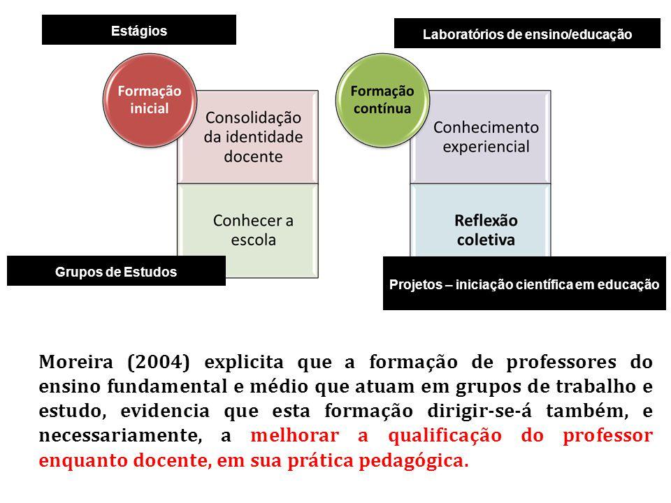Estágios Laboratórios de ensino/educação. Grupos de Estudos. Projetos – iniciação científica em educação.