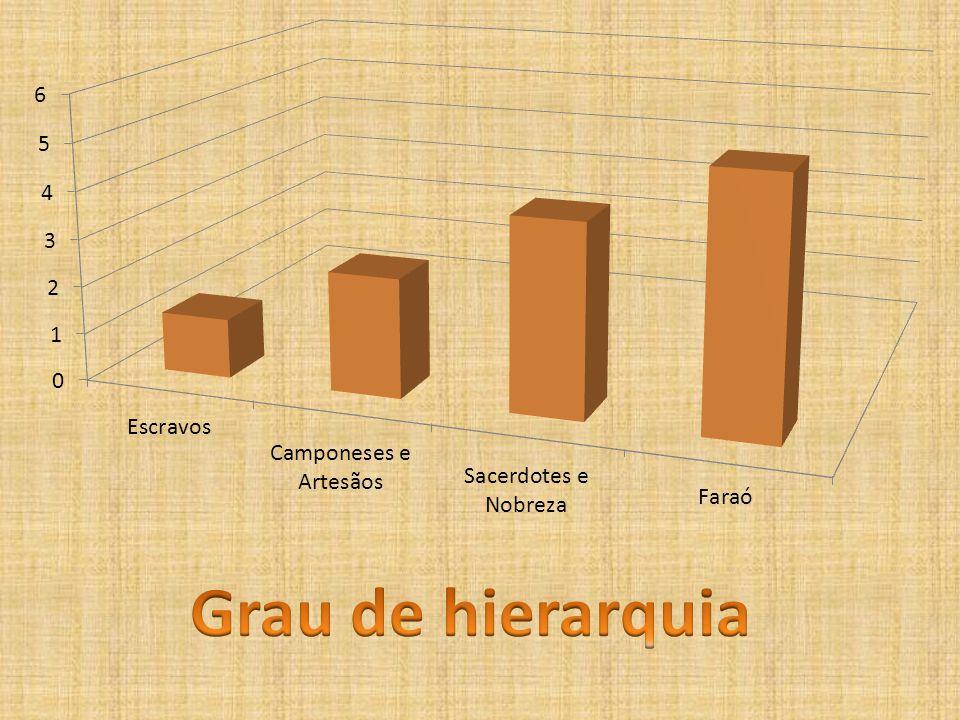 Grau de hierarquia