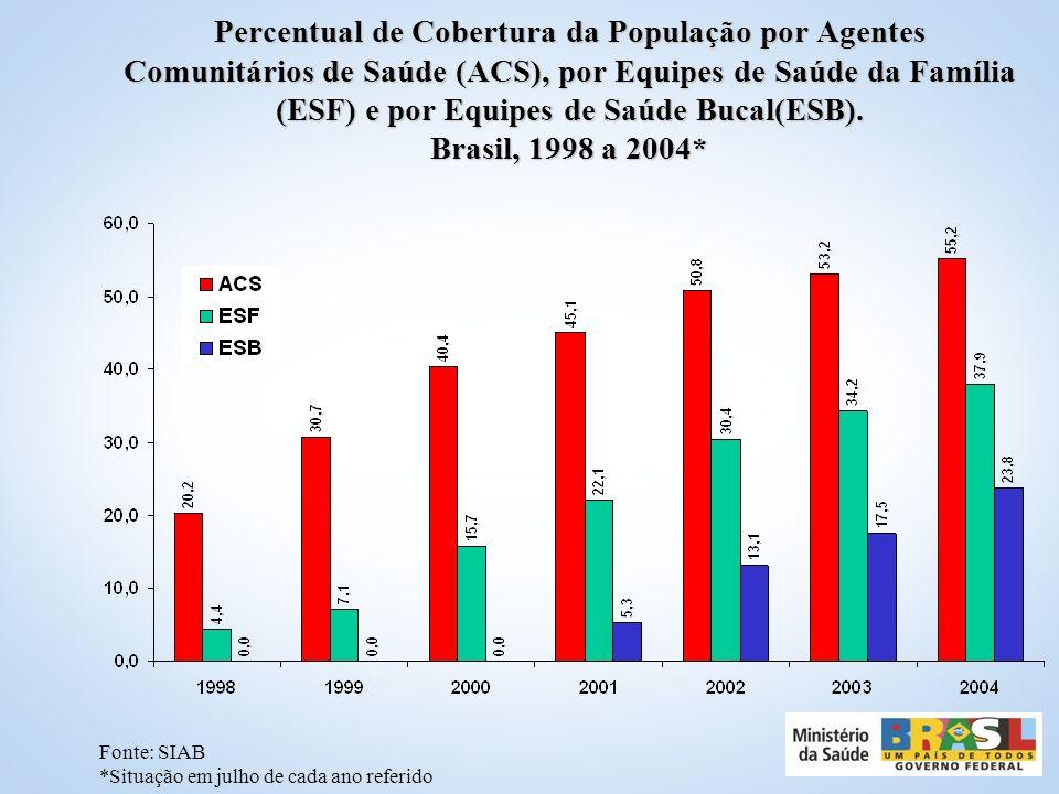 Percentual de Cobertura da População por Agentes Comunitários de Saúde (ACS), por Equipes de Saúde da Família (ESF) e por Equipes de Saúde Bucal(ESB). Brasil, 1998 a 2004*