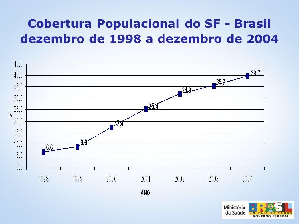 Cobertura Populacional do SF - Brasil