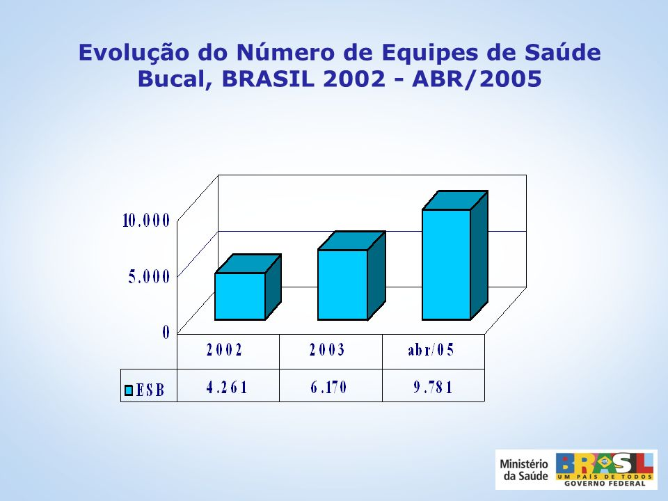 Evolução do Número de Equipes de Saúde Bucal, BRASIL 2002 - ABR/2005