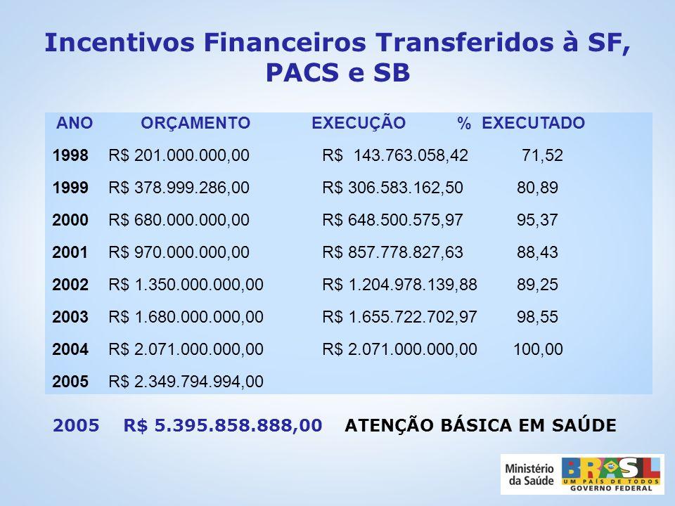 Incentivos Financeiros Transferidos à SF, PACS e SB