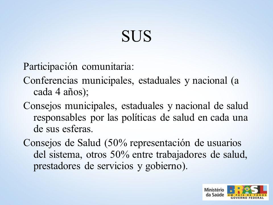 SUS Participación comunitaria: