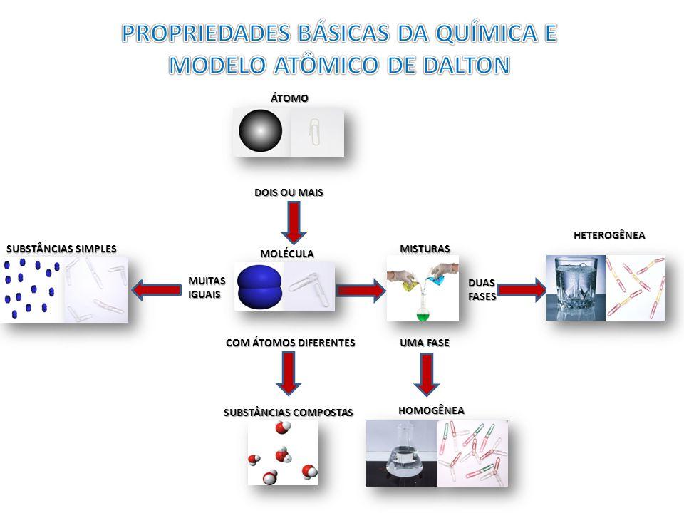 PROPRIEDADES BÁSICAS DA QUÍMICA E MODELO ATÔMICO DE DALTON