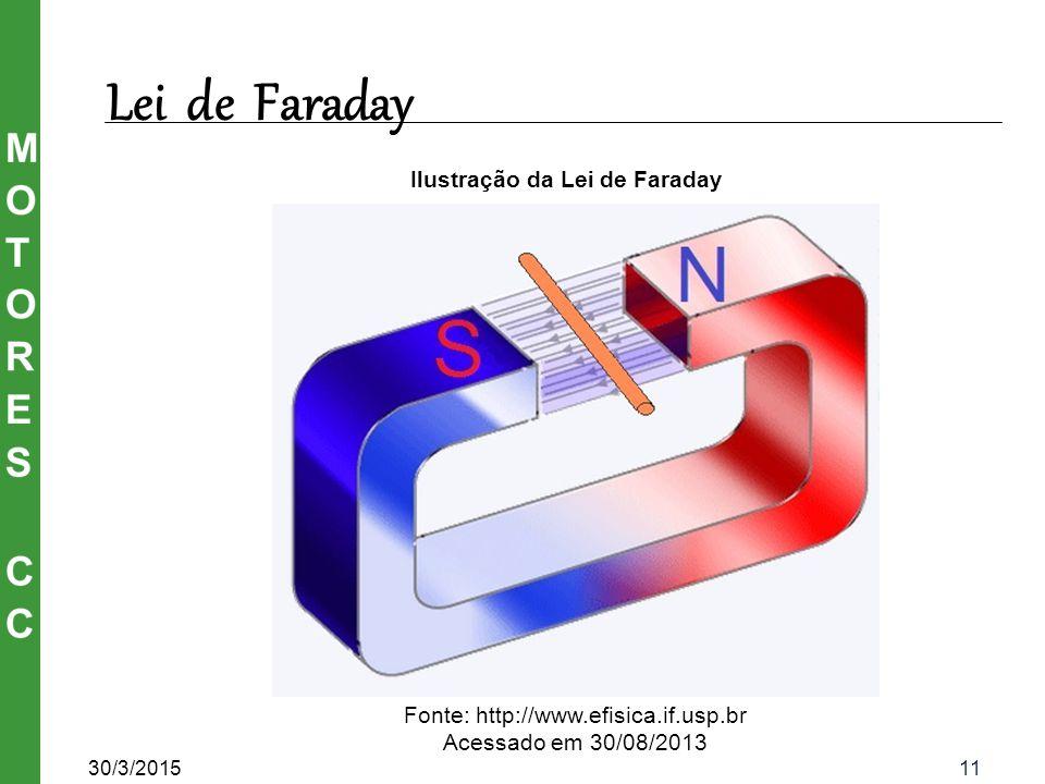 Ilustração da Lei de Faraday