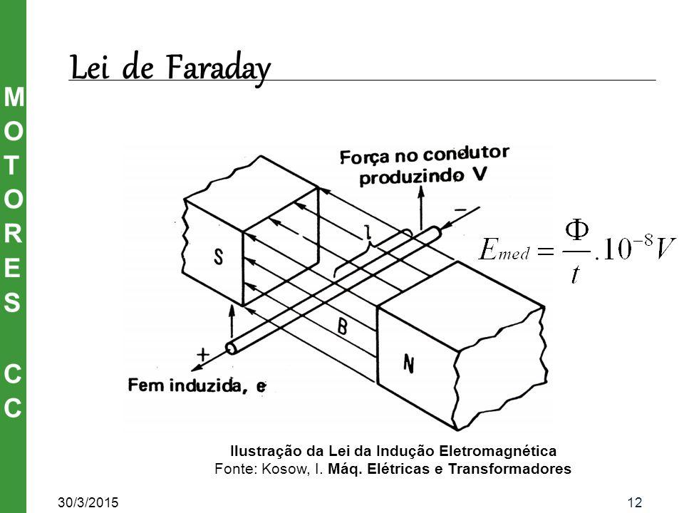 Ilustração da Lei da Indução Eletromagnética