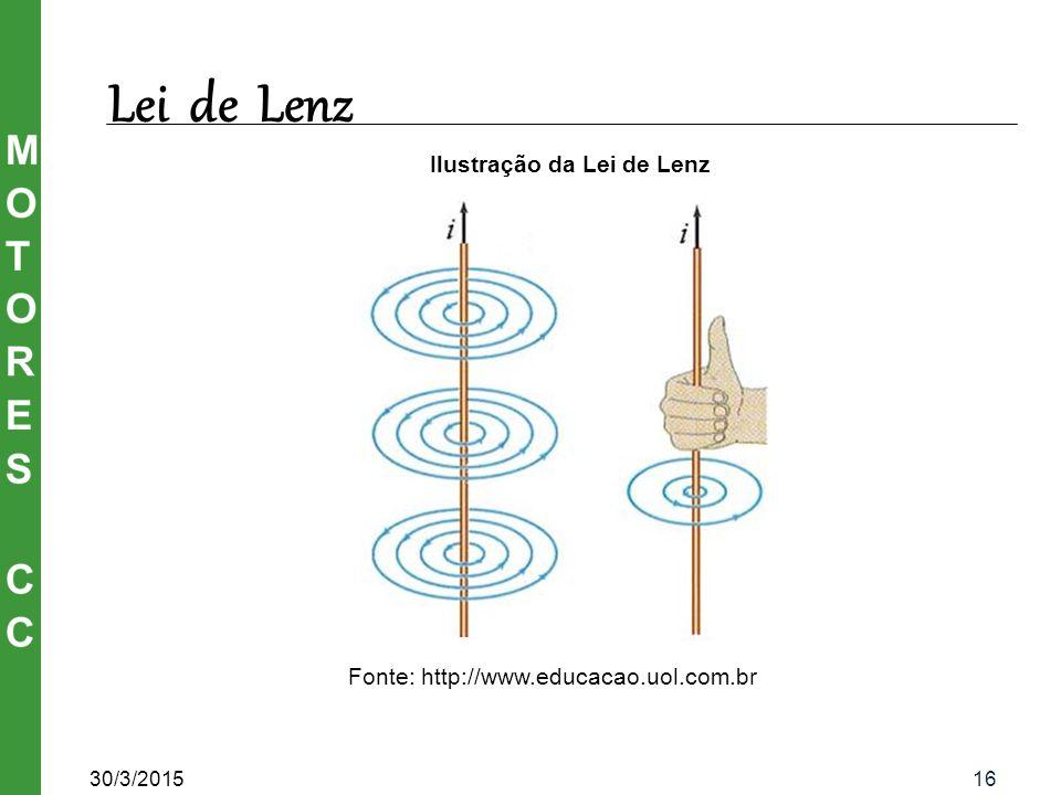 Ilustração da Lei de Lenz