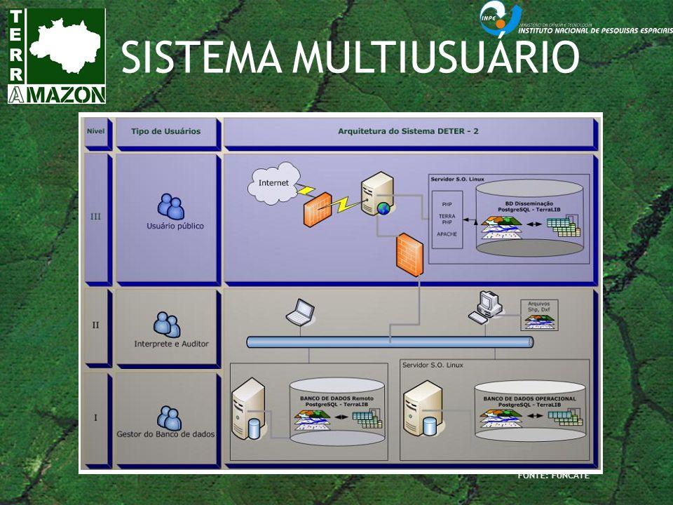 SISTEMA MULTIUSUÁRIO FONTE: FUNCATE 11 11
