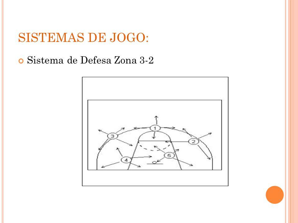 SISTEMAS DE JOGO: Sistema de Defesa Zona 3-2