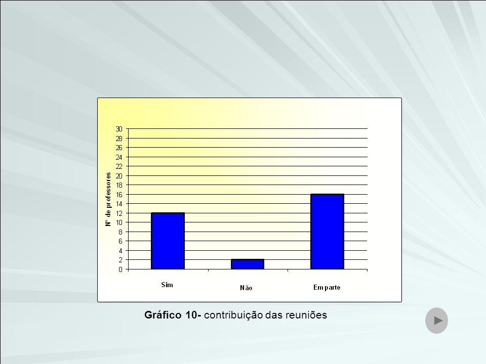 Gráfico 10- contribuição das reuniões
