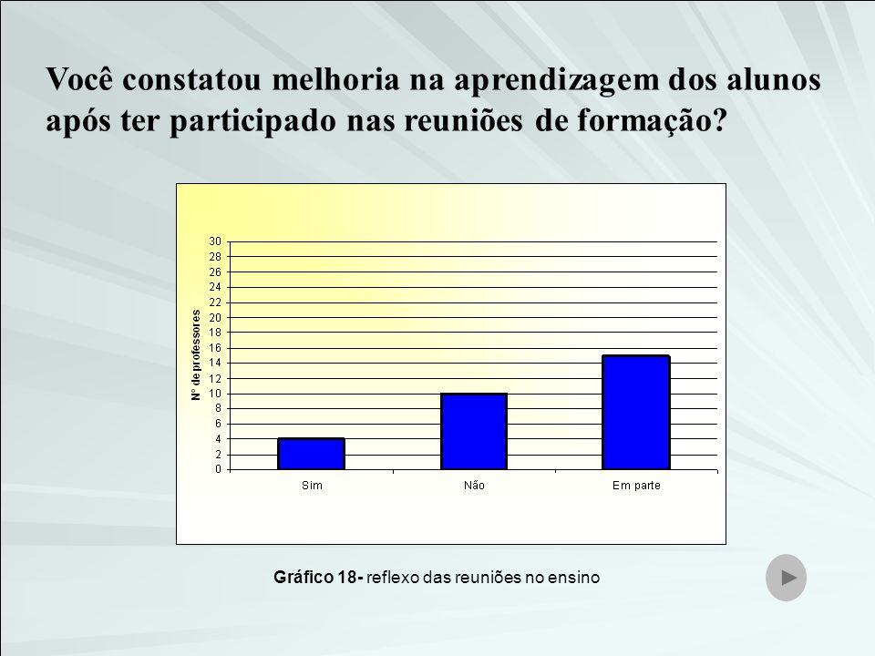 Gráfico 18- reflexo das reuniões no ensino